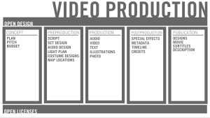 An example of the various content that is created for a typical video production that could be shared with open licenses.