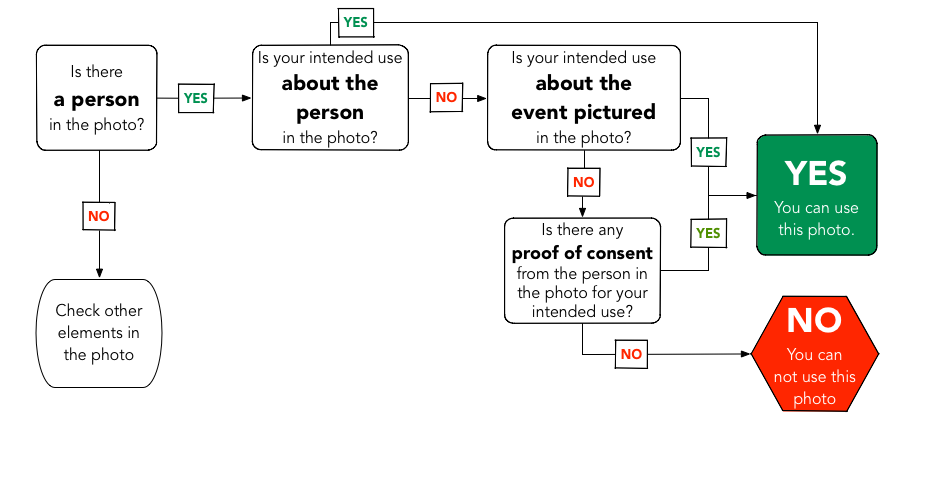 This flowchart gives an example of the factors that determine the reusability of a photo with a person in it.